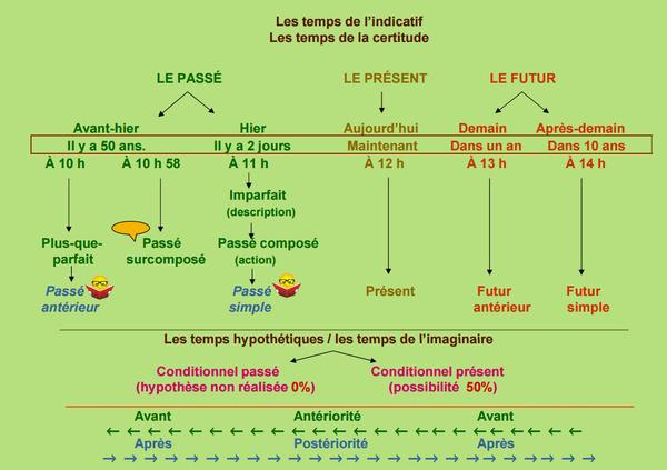 'la concordance des temps' in POURQUOI PAS... EN FRANÇAIS ...