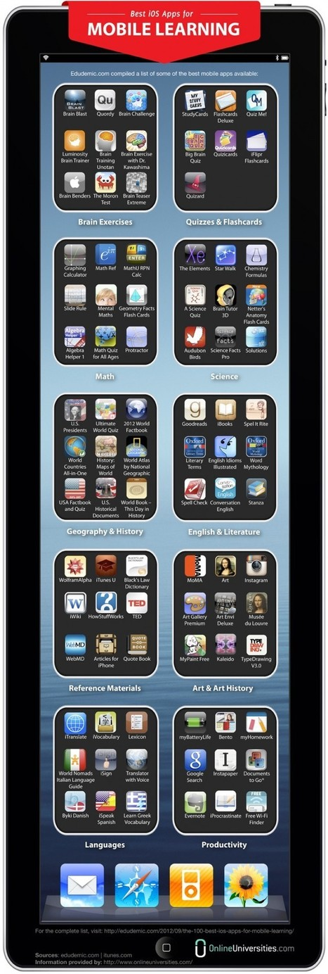 The 88 Best iOS Apps For Mobile Learning | Edudemic | Ipad Educacion | Scoop.it