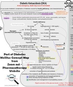 Diabetes Mellitus Concept Map Mind Mapping Me