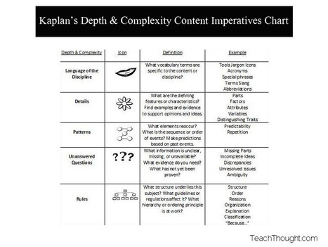 11 Brilliant Ways To Frame Critical Content: A Complexities Chart | Educational Technology | Scoop.it