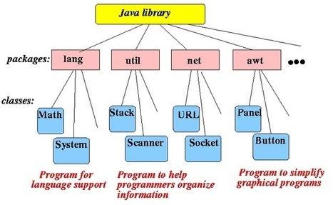 Cours Java: La bibliothèque de classes java (package java) | Cours Informatique | Scoop.it