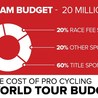 Professional cycling for triathlons