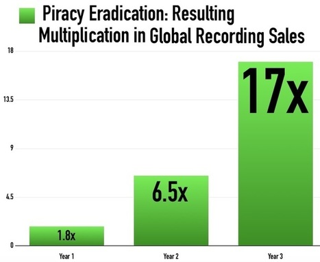 Recording Sales Would be 17 Times Higher Without Piracy, UMG Study Finds... - Digital Music News | Veille Hadopi | Scoop.it