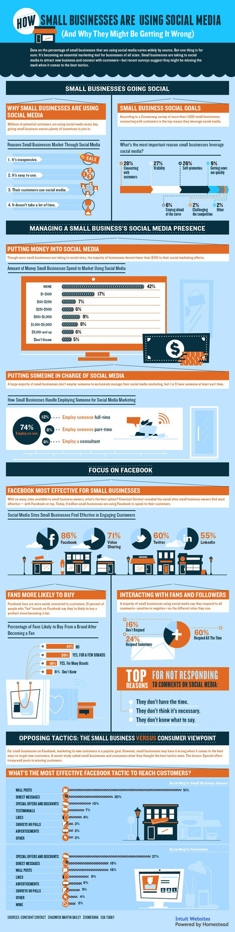 How Are Small Businesses Using Social Media (And What Are They Doing Wrong)? [INFOGRAPHIC] | Marketing RH 2.0 & Marque employeur | Scoop.it