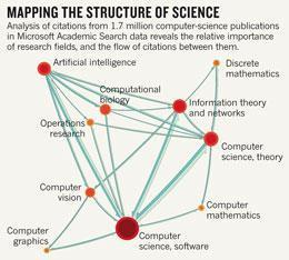 Computing giants launch free science metrics : Nature News | Visual Communication for Scientists | Scoop.it