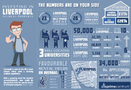 Investing in a Liverpool Student Property | The Best Infographics | Scoop.it