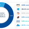 Future of Cloud Computing, IoT and Software Market