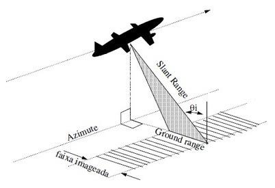 Ebook: fundamentos de sensoriamento remoto por radar   #Geoprocessamento em Foco   Scoop.it