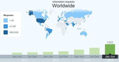 Twitter publie son rapport semestriel de transparence, avec la plus ... - Developpez.com | Pratique et Twitter | Scoop.it