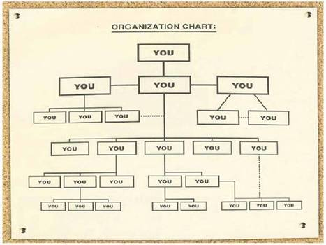 The Heart of Innovation: The Real Organizational Chart? | Participative innovation | Scoop.it