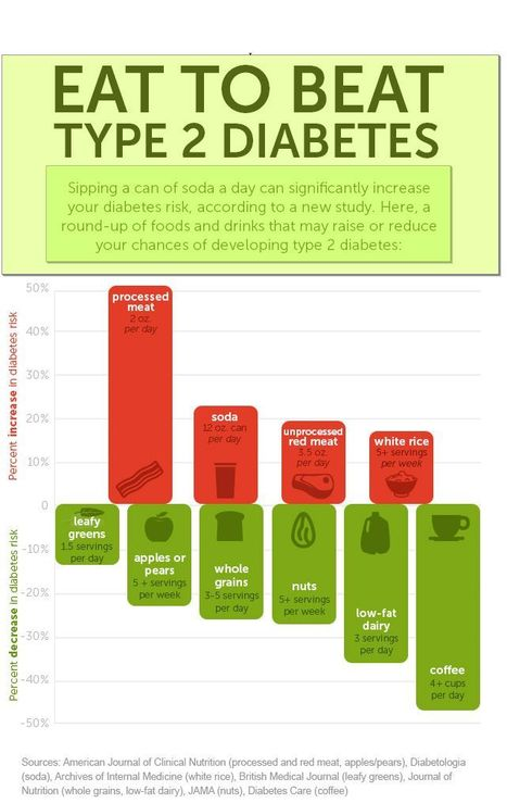 Foods to Eat and Not to Eat for Diabetics | Health & Digital Tech Magazine - 2017 | Scoop.it