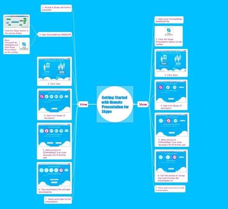 Remote Presentation for Skype | ciberpocket | Scoop.it
