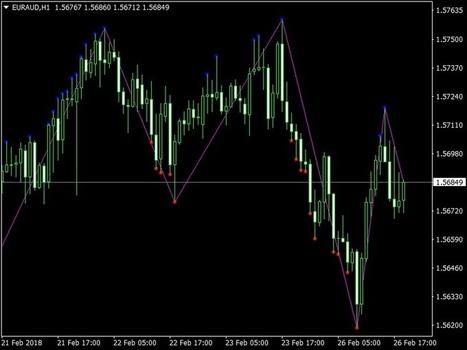 download dt zigzag forex mt4 indicator operat
