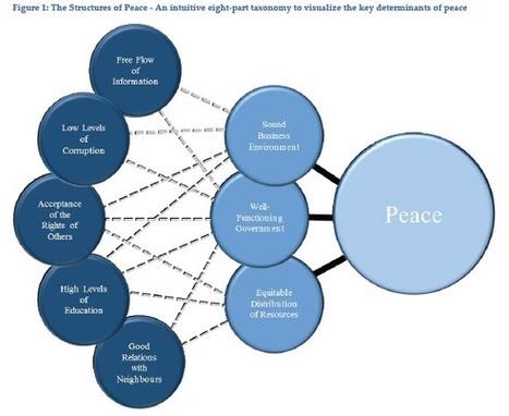 5 aspectos clave sobre Internet y la paz en el mundo. | A New Society, a new education! | Scoop.it