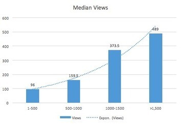 5 Content Marketing Lessons From Publishing 130 Blog Posts | Residual Income Mastery | Scoop.it