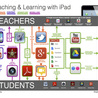 Mobile Learning (Ipads, Ipods, Cell phones) in the Classroom