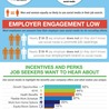 Employer branding and engagement