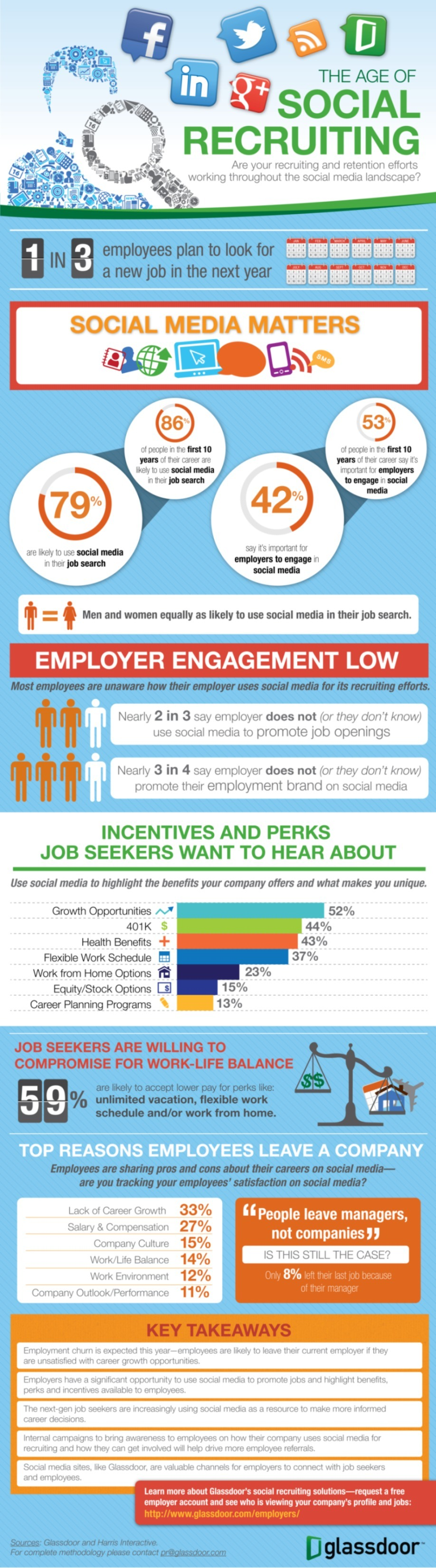 recruitment employment and social media Social media and access to personal information with the advent of social media sites such as facebook, twitter, instagram, and others, many people post so much personal information about themselves that anybody who can access their public profiles can get to know a lot about them.