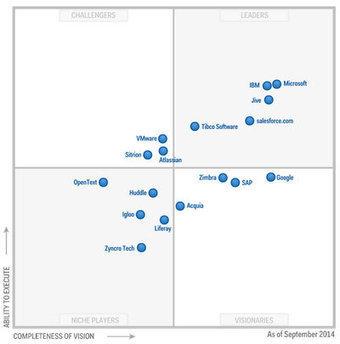 Enterprise Social Software : Microsoft classé premier par le Gartner   Formation entreprise RSE   Scoop.it