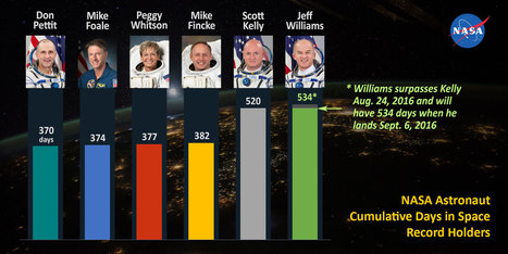 Williams Breaks Kelly's Cumulative Time in Space Record  | SCIENCE NEWS | Scoop.it