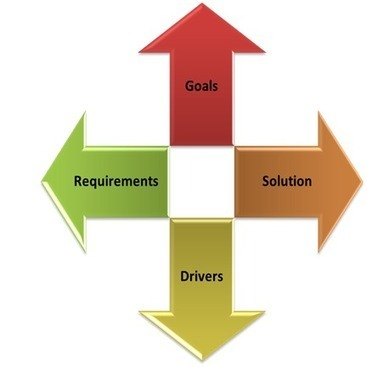 Enterprise Architecture – managing competing forces | The ... | Do the Enterprise 2.0! | Scoop.it