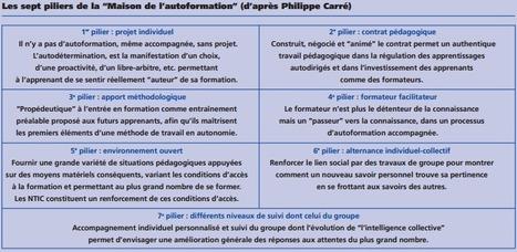 FOAD, L'e-tutorat | Numérique & pédagogie | Scoop.it