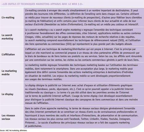 L'Apec publie un référentiel des métiers du marketing digital | Tourisme et marketing digital | Scoop.it