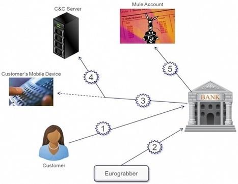 Ηλεκτρονικές κλοπές €36 εκ. από τραπεζικούς λογαριασμούς στην Ευρώπη | e-pcmag.gr | jginis | Scoop.it