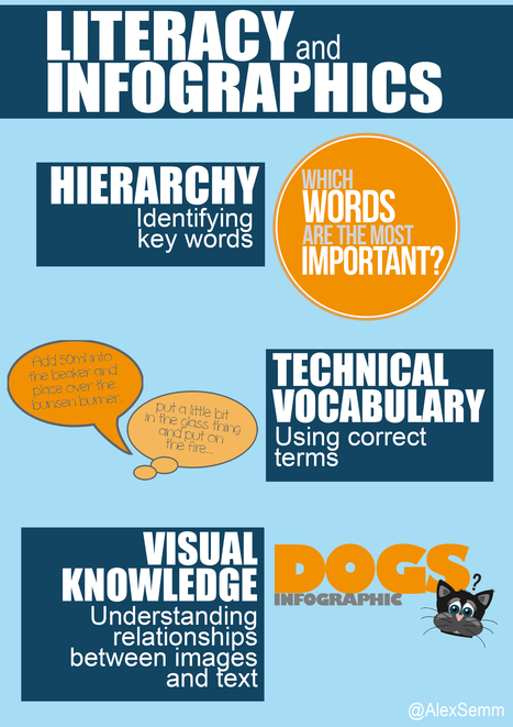 Do You See What I See? Developing Visual Literacy Skills | Classroom Tips | Scoop.it