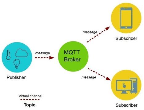 MQTT protocol tutorial: how to use mqtt in iot