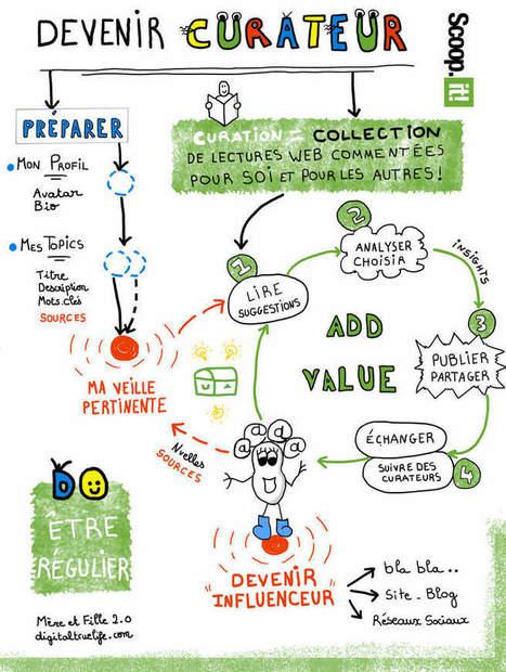 Comment maîtriser Scoop it et la curation en 1 ... | Outils et  innovations pour mieux trouver, gérer et diffuser l'information | Scoop.it