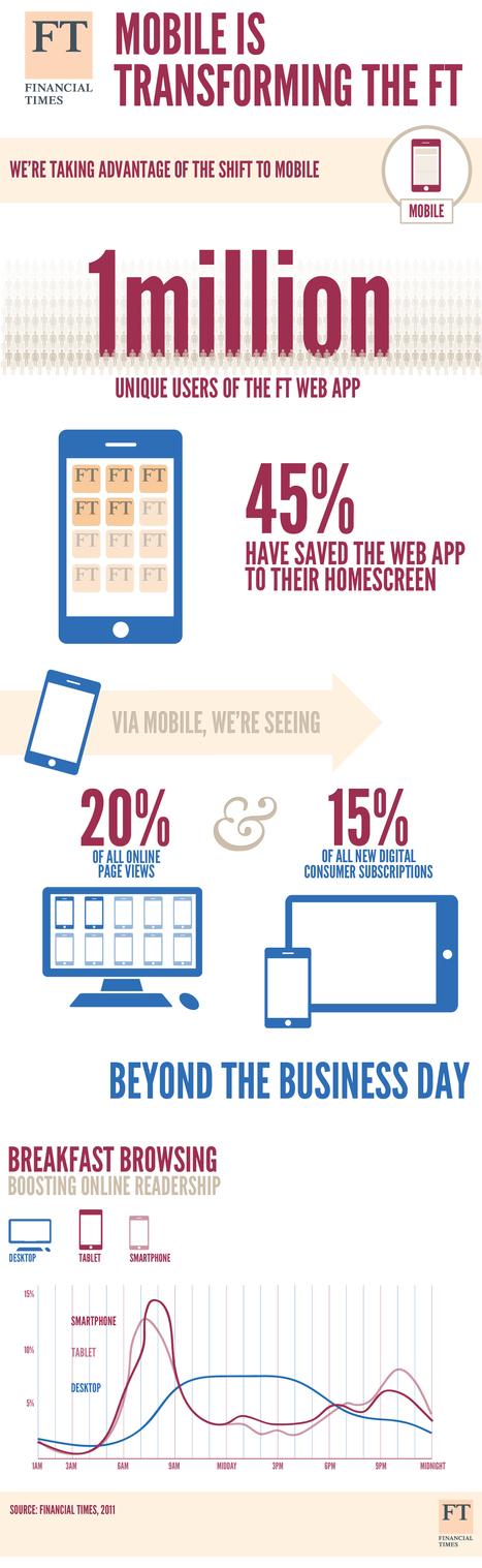 FT Web App registers one million users | Industry shift: Cross-sector ventures & alliances | Scoop.it
