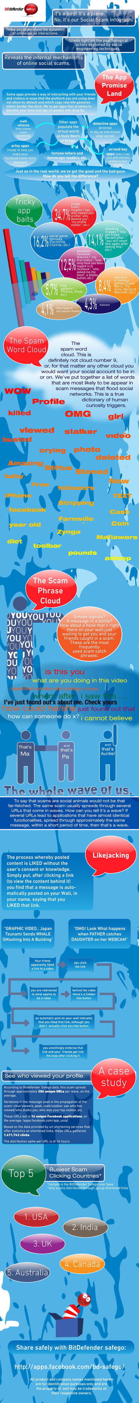 [Infographic] Top Scams on Facebook | How to Market Your Small Business | Scoop.it