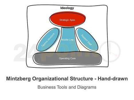 mintzberg structural configuration