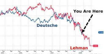 La Deutschebank sur les traces de la Lehman (à M-4) | Toute l'actus | Scoop.it