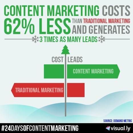 Content Marketing vs Traditional Marketing | Social Media Useful Info | Scoop.it