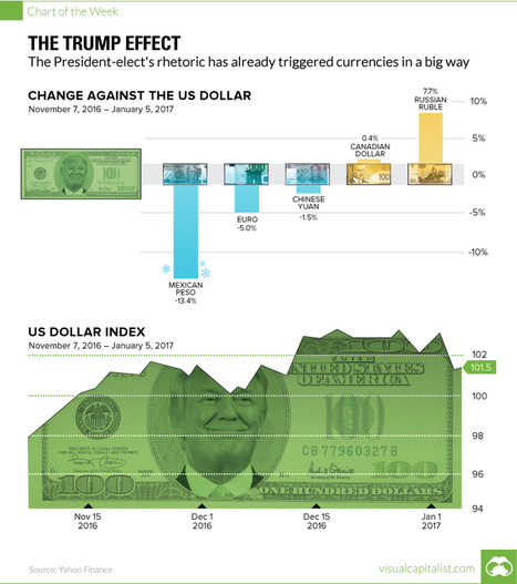 The Trump Effect On Currencies [Chart] | Big Insights For Big Data: Tapping into the Global Thinking-Space of Financial Stakeholders | Scoop.it