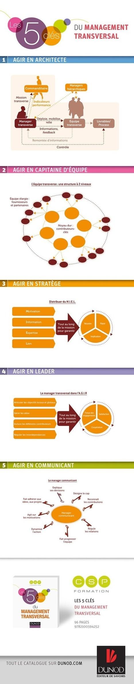 Pratiquez le management transversal avec succès | Stratégie | Scoop.it