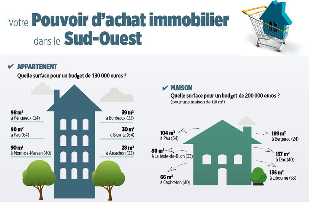 Comparateur en immobilier neuf for Appartement bordeaux 200 000 euros