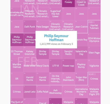 The top-viewed Wikipedia page for every day of 2014 | Information Curation | Curadoria de Informaçåo | Scoop.it