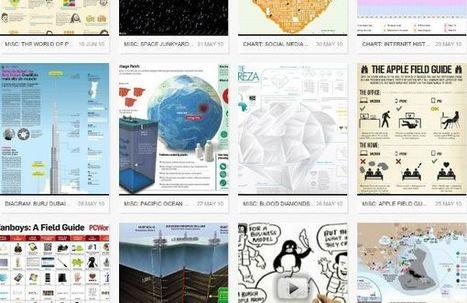 8 de los mejores directorios para buscar infografías y/o publicarlas | Herramientas de marketing | Scoop.it