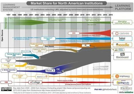 State of the US Higher Education LMS Market: 2015 Edition -e-Literate | CUED | Scoop.it