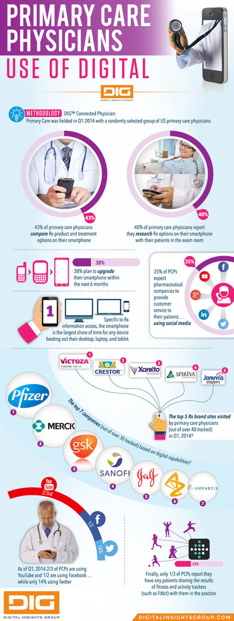 Infographic Connected Physician Primary Care Q1 2014 | Digital Insights Group | Pharma strategy digest | Scoop.it