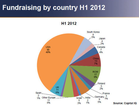 Mobile and online game acquisitions heat up in 2012, Dean Takahashi at VentureBeat | Poker & eGaming News | Scoop.it