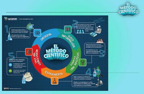 El método científico   Pedalogica: educación y TIC   Scoop.it