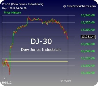 Manufacturing Data Drives Dow to Highest Close in Four Years - IRA | Money and markets | Scoop.it