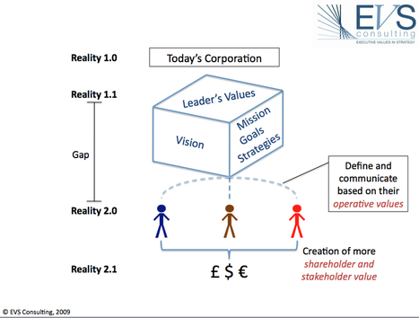 role of value creation in the 466 kalanidhi 2 value creation in a network a business creates value by converting resources thro-ugh a series of processes into goods or services that are.
