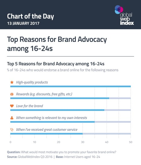 Top Reasons for Brand Advocacy among 16-24s | GWI | SocialMoMojo Web | Scoop.it