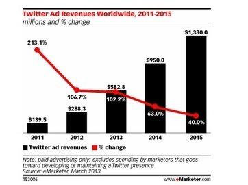 Près d'1 milliard de $ de revenus publicitaires en 2014 pour Twitter boosté par le mobile selon eMarketer - Offremedia | DigitalAdvertising | Scoop.it
