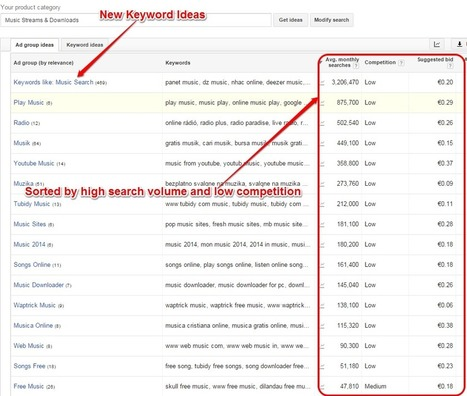 Competitive Intelligence Analysis – Mining Niches Using Free Google Tools   Global Web Analytics   Scoop.it
